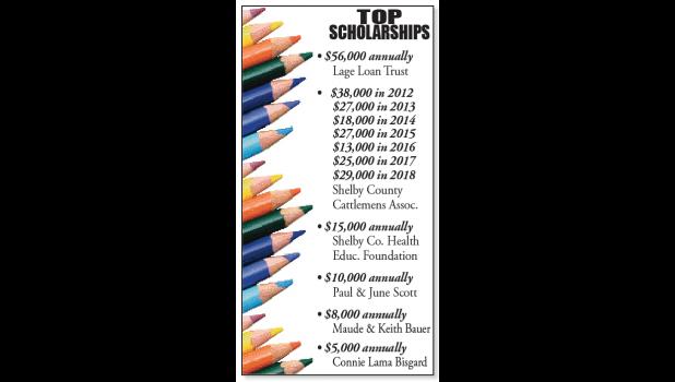 Over 70 scholarships available regionally...